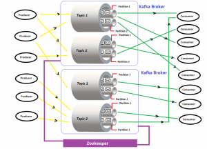 Kafka multi-node multi-broker