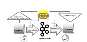 Basic Schema Registry